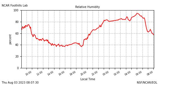 Humidity plot