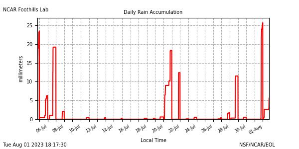 Rain plot