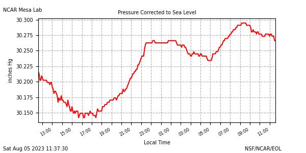 Pressure plot
