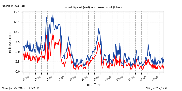 Wind speed plot