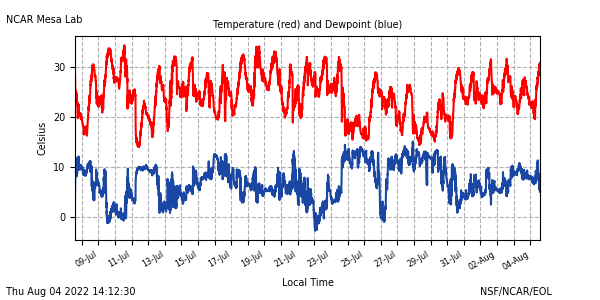 Temperature plot
