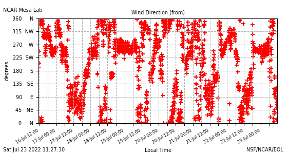 Wind direction plot