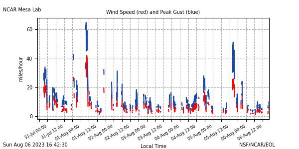Wind speed plot
