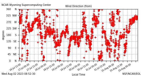Wind direction plot