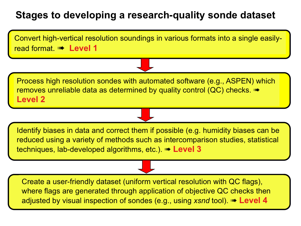 Developing high quality field program sounding datasets for Quality control procedure template